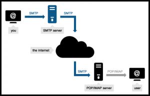 serveur SMTP - serveur mail