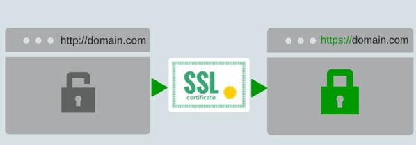 certificat SSL par Novahoster