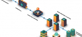 Découvrez les avantages de la nouvelle plateforme d'hébergement Web Corporate chez Novahoster