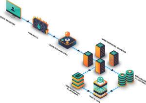 avantages de la nouvelle plateforme d'hébergement Web Corporate chez Novahoster